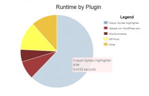 WordPress Plugin Profiler